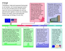 TTIP: En introduktion