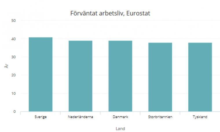 Svenskarna förväntas jobba längst i EU