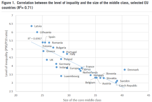 Källa: Europe's Disappearing Middle Class? Evidence from the World of Work. ILO 2016.