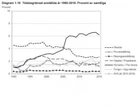 LO-rapport: Tidsbegränsade jobb blir allt otryggare